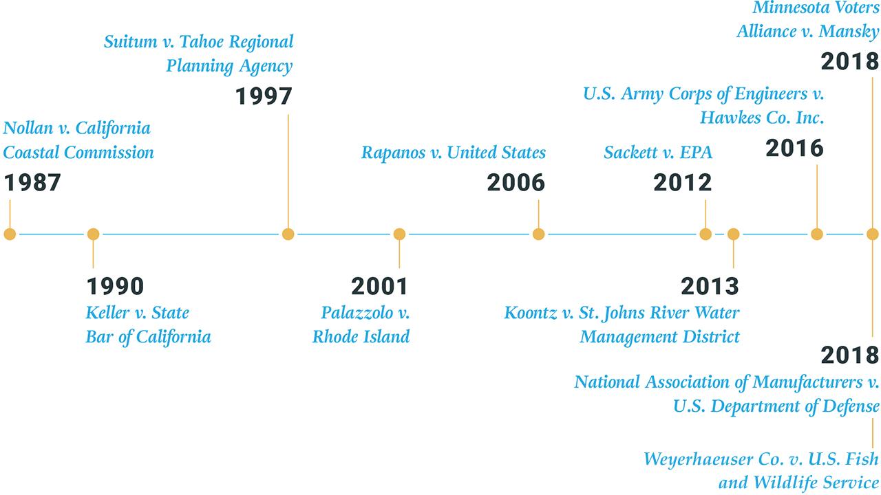 PLF Timeline