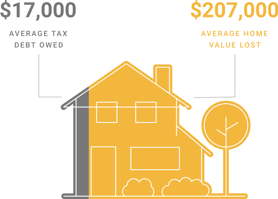 Minnesota homeowners owe on average 8% of their home's value when their home is tax-forfeited.